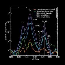 First Detection Of Molecular Oxygen At A Comet Rosetta