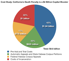 The Cost Of The Death Penalty The Cost Of Death