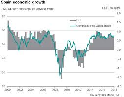 Spain Gdp Chart Spain Pmi Shows Strong Start To 2018 Boding Well For