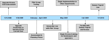 project development timeline project development