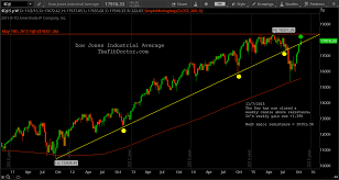 Dow Jones Industrial Volume Chart Dow Jones Industrial Average The Fib Doctor