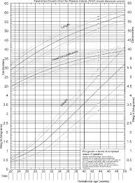 Birth Length Chart 5 Fentons Growth Chart For Very Low Birth Weight Vlbw