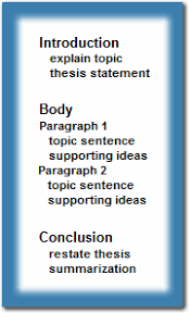 correct format for an essay co correct