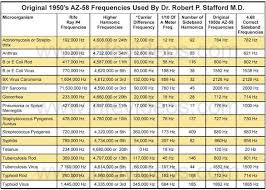 Az 58 Rife Machine Frequency Chart Healthy Stuff Beams