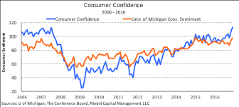 Consumer Confidence Index Chart 2017 2017 Optimistic For Stocks But Not Bonds Vanguard Short