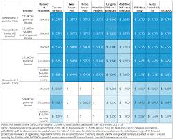 Fafsa Family Size And Income Chart Breaking Down The Proposals For Pell Grant Reform Urban