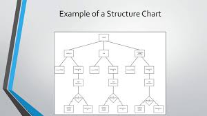 How To Make A Structure Chart For Programming Structured Programming Aqa A Level Computer Science Youtube