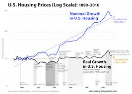 House Prices In Nj Chart Real Vs Nominal Housing Prices United States 1890 2010