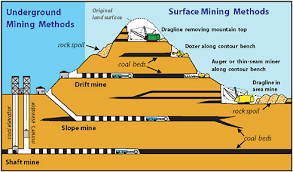 4 Coal Mining And Processing Coal Research And