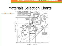 Fracture Toughness Chart Materials Properties And Materials Selection Charts Ppt