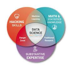 Data Scientist Venn Diagram Data Science Vendre Quelque Chose Que Le Client Ne Comprend Pas