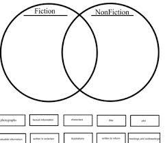 Fiction Vs Nonfiction Venn Diagram Fiction Vs Nonfiction Venn Diagram For Smartboard By Maestra Amanda