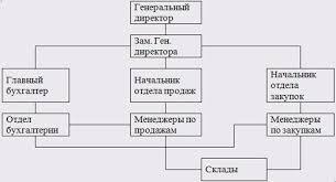 Отчет по практике Организация бухгалтерского учета на предприятии  Рис 1 4 Организационная структура ООО СИБАВТО