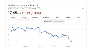 Snapchat Stock Chart 63 Marvelous Stocks Of Snapchat Stock Chart