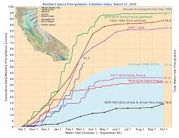 California Annual Rainfall Chart Californias Rainfall Totals Are Above Average Thanks To