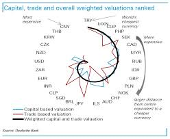 Cad To Sgd Chart The Most Expensive Currencies In The World Right Now In One