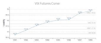 Vix Futures Curve Chart Vixcontango
