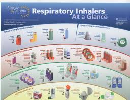 Poster Of Common Inhalers Related Keywords Suggestions