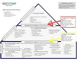 Rti Behavior Flow Chart R T I