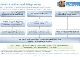 Standard Dental Chart Safeguarding And Child Protection For Dental Care Professionals