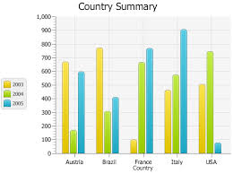 Chart Sample Using Javafx Charts Bar Chart Javafx 2 Tutorials And