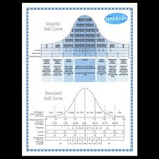 How To Read A Bell Curve Chart Easy To Understand Bell Curve Chart