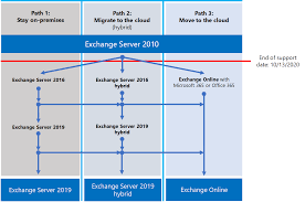 Exchange 2010 End Of Support Roadmap Microsoft Docs