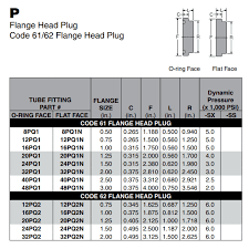 How To Identify Flange Fittings Cross Company