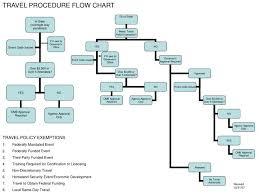 Travel Flow Chart Ppt Travel Procedure Flow Chart Powerpoint Presentation