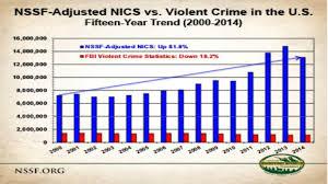 anti gun control statistics. Exellent Anti Inside Anti Gun Control Statistics D