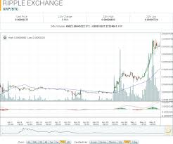 Ripple History Chart Ripple Market Report Xrp Btc Up 51 14 To Monthly High