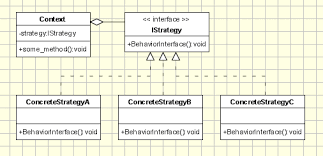 Strategy Pattern Oriented Object Design