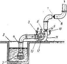 Реферат Гидравлика и гидравлические машины Наиболее распространены центробежные насосы ввиду простоты конструкции и удобства эксплуатации Главными частями центробежных насосов является колесо12 с