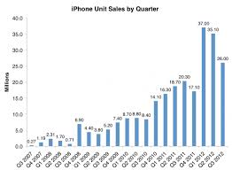 Iphone 5 Sales Chart All The Numbers From Apples Iphone 5 Event Marketing Land