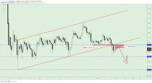 Litecoin Breakout Of The Channel For Coinbase Ltcusd By