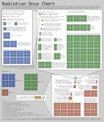 Radiation Levels Chart Radiation