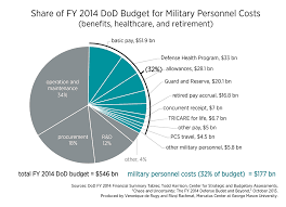 Defense Budget Chart Personnel Costs May Overwhelm Department Of Defense Budget