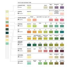 Multistix 10 Sg Results Chart Siemens Colour Chart Bedowntowndaytona Com