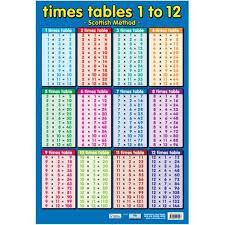 multiplication table printable multiplication tables math tables gcse math laksa times