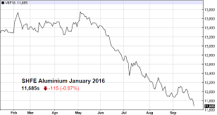 Aluminum Futures Chart Chart Aluminum Steel Rebar Steel Coil Futures On The