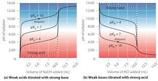 Weak Acids And Bases Chart Acid Base Titrations