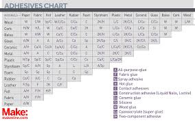 Loctite Usage Chart Dont Glue Anything Without This Handy Reference Chart Make