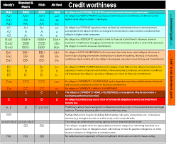 Womanizer Comparison Chart Credit Rating Comparison Chart Jse Top 40 Share Price