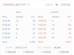Mcx Crude Oil Live Chart Investing Com Crude Oil Part 3 The Crude Oil Contract Varsity By Zerodha