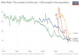Fertility Rate Our World In Data