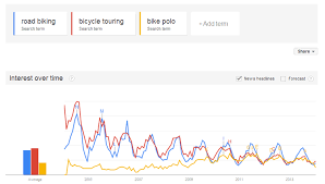 Back To Basics 10 Reasons You Should Use Google Trends For