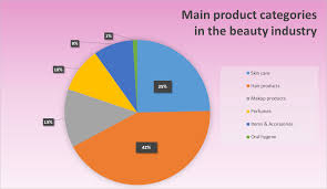 Image result for cosmetic and beauty parfums