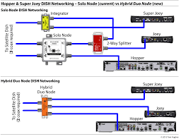 dish network hybrid solo hub es203951 from solid signal suggested installation