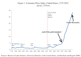 Historical Inflation Chart Sectional Chart Key