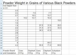 Volume Vs Weighing In Grains The Firing Line Forums